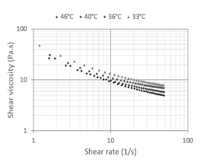 shear viscosity in milk chocolate measured with UB-Lab and pressure difference