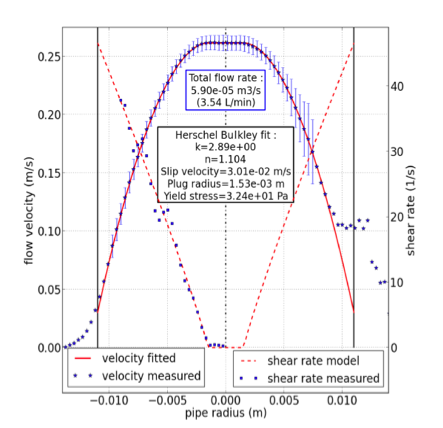 velocity profile in dark chocolate measured with UB-Lab